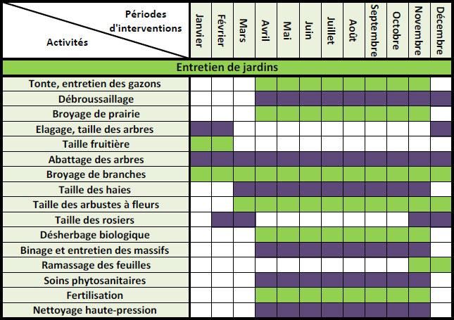 Paysagiste haute savoie thyez cluses 74 jardin naturel for Entretien jardin mois de fevrier